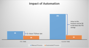Visioneer Blog Automation