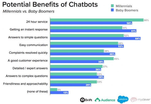 chatbot company potential benefits chatbots